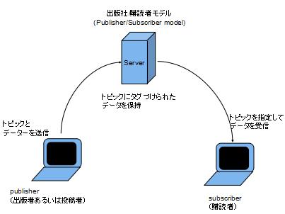 出版社/購読者モデル (Publisher/Subscriber Model)
