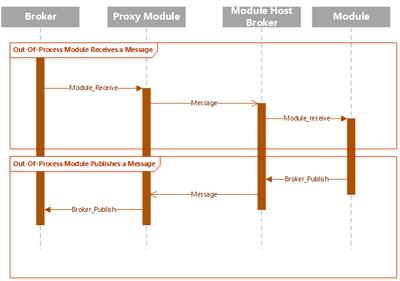 ゲートウェイからプロキシを経由で、リモート プロセスのモジュールにメッセージを送信し、リモート プロセス側からのメッセージを受信する流れ
