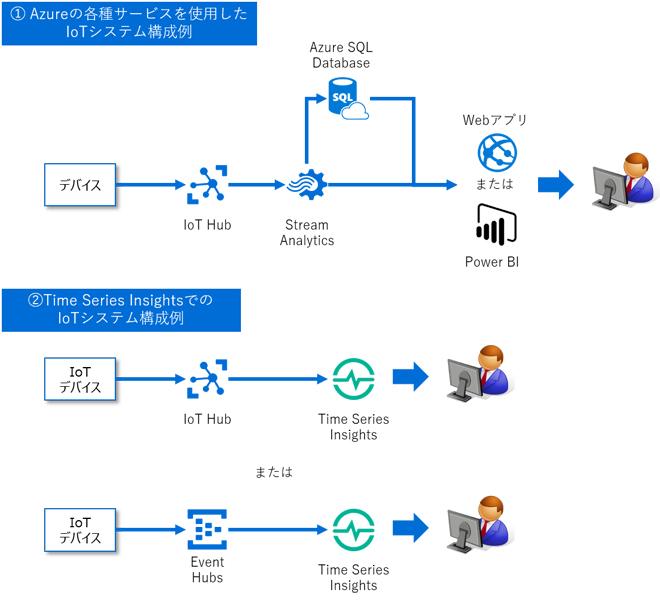 (1) Azure の各種サービスを使用した IoT システム構成例、(2) Time Series Insights での IoT システム構成例
