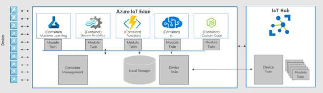 Azure IoT Edge が実現しようとしているイメージ