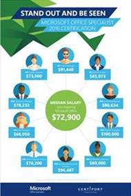 Microsoft Office Specialist salary poster